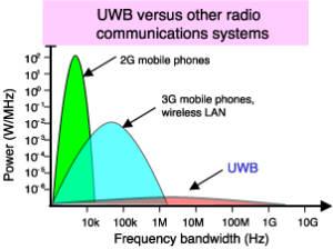 2-UWB-1-300x224