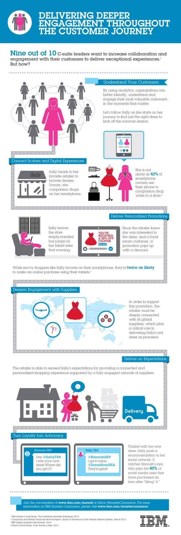 IBM-Summit-Infographic S