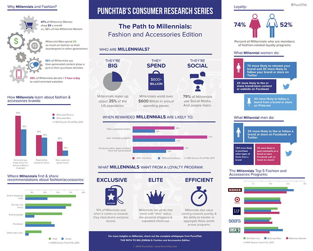Millenials-infographic-REV-3