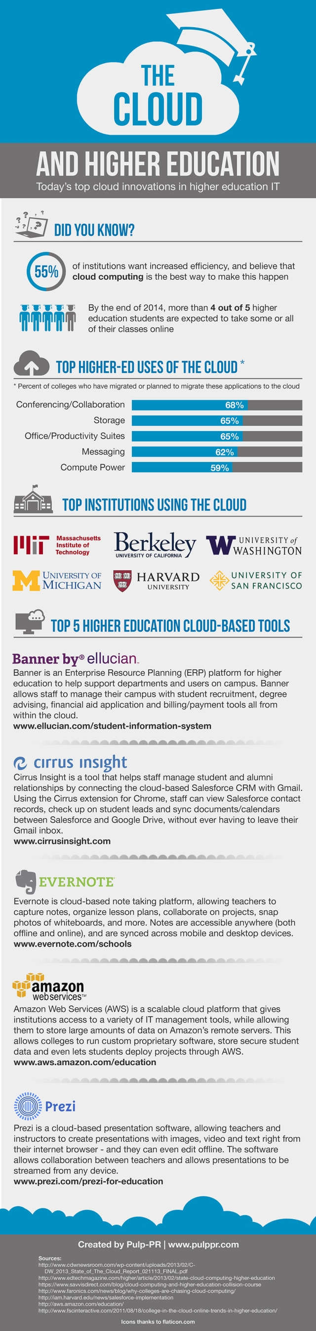 Cloud-Higher-Education-Infographic-v2_640
