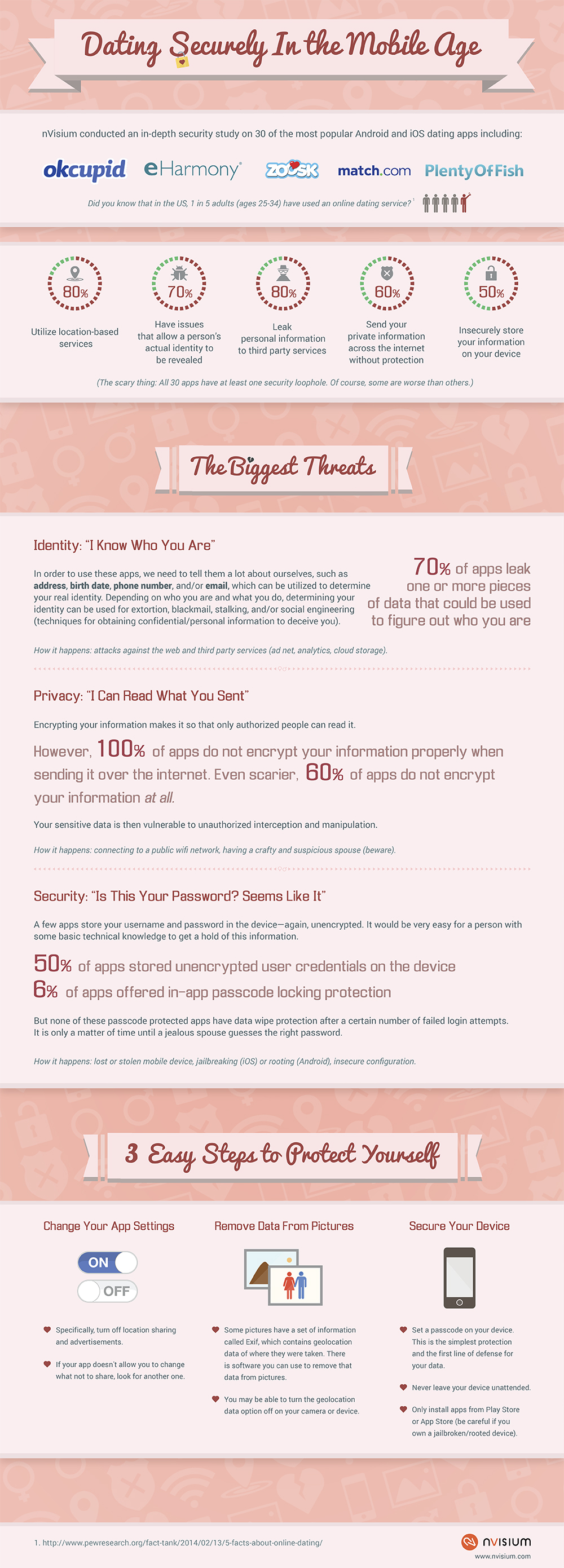 Online dating percentages marriage