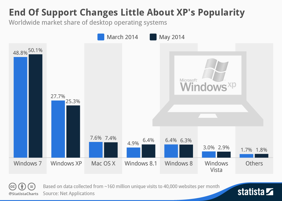 chartoftheday_2322_Market_share_of_desktop_operating_systems_n