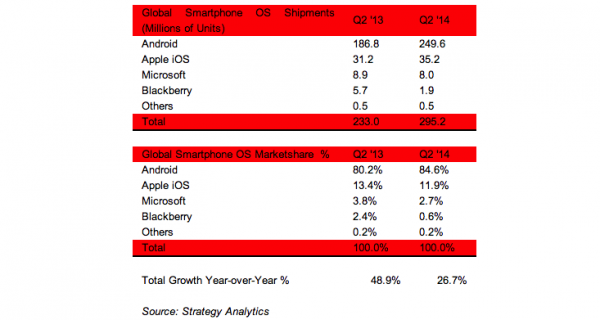 Strategy Analytics Smartphone OS market share Q2 2014
