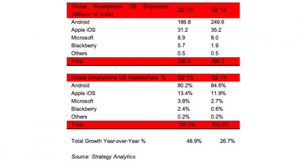 Strategy Analytics Smartphone OS market share Q2 2014