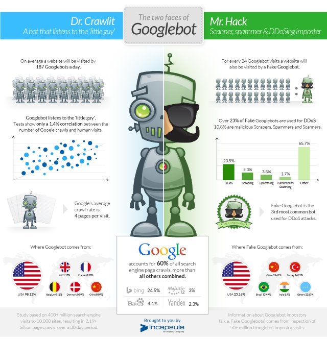 Fake Googlebots Used To Drive Ddos And Other Attacks