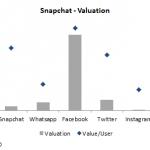 Snapchat - Valuation