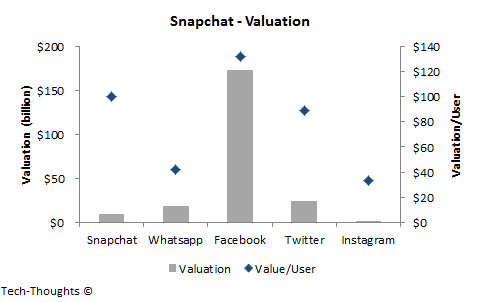 Snapchat - Valuation