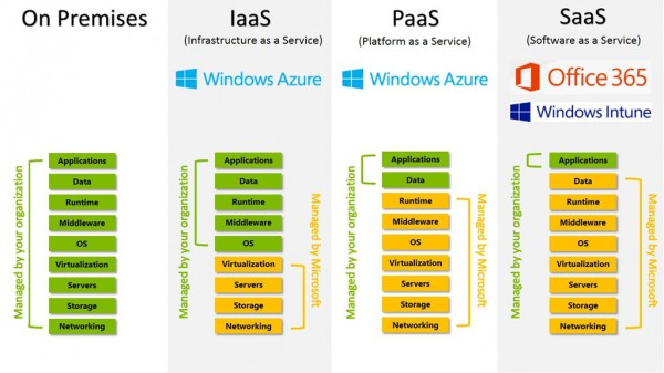 A lot of customers are curious as to what exact areas they can offload by using a cloud IaaS provider like Azure. This neat infographic explains it fairly well. Microsoft handles the networking backbone, storage arrays, servers themselves, virtualization hypervisor, and two items not shown -- the maintenance and geo-redundancy of the instances, too. Not as nice as what SaaS offers, but if you need your own full blown Windows Server instances, IaaS on Azure is as clean as it gets. (Image Source: TechNet Blogs)
