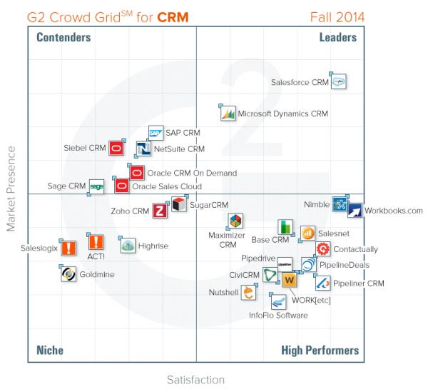 CRM-Grid-Fall-2014[1][1][1]