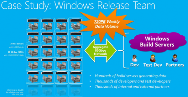 Think Storage Spaces isn't capable of great  production workloads yet? The Windows Release team replaced eight replete  racks of SANs with cheaper, plentiful DAS attached to Windows Server 2012 R2 boxes, using this production network to pass upwards of 720PB of data on a weekly basis. They carve their cost/TB by 33 percent, and ended up tripling their previous storage capacity. While far larger in scale than anything small-midsize businesses would breathe doing, this just shows how scalable and cost efficacious Storage Spaces actually is. (Image Source: Aidan Finn)