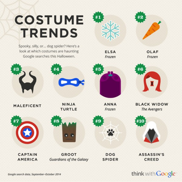 Halloween Blog Post Costume Trends Infographic