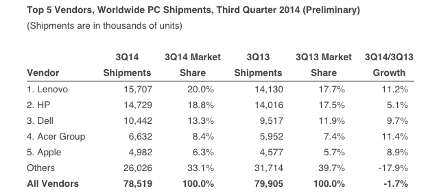 Source: IDC Worldwide Quarterly PC Tracker, October 8, 2014