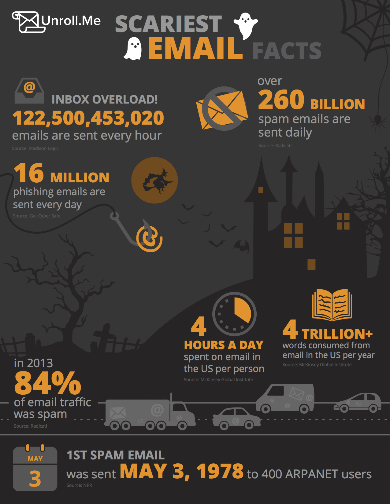 unrollme_scariestemailfacts_infographic_PRESS