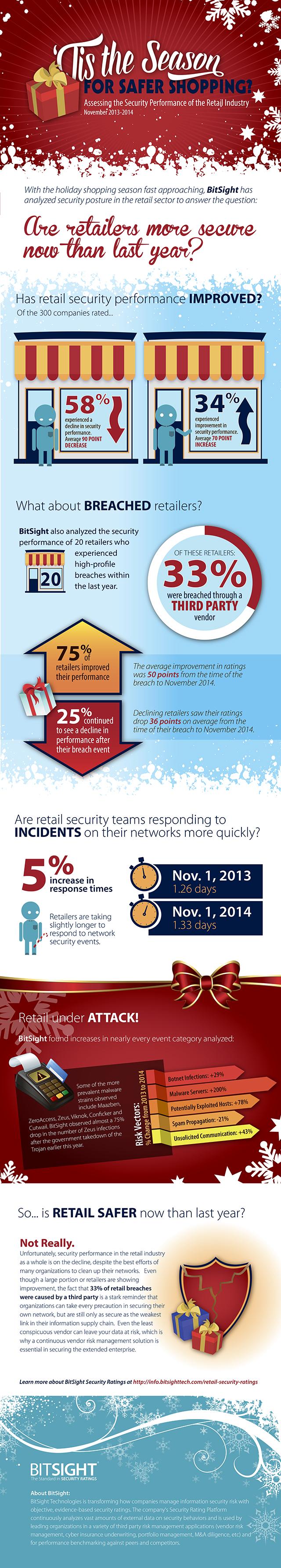 BitSight-Safer_Shopping_Infographic