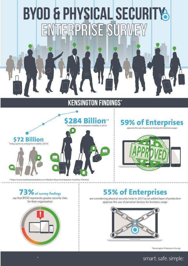 Kensington BYOD Infograph 640