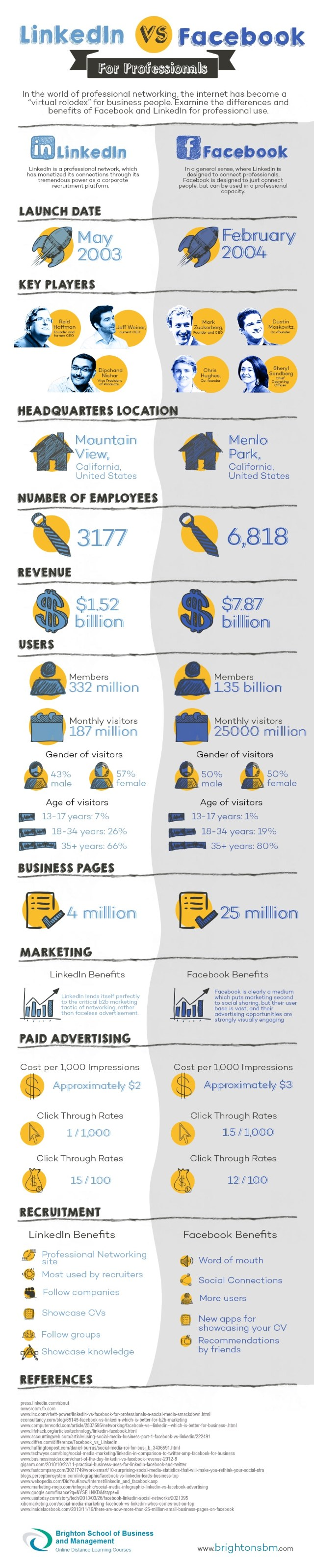 BSBM IG - LinkedIn vs Facebook - Infographic