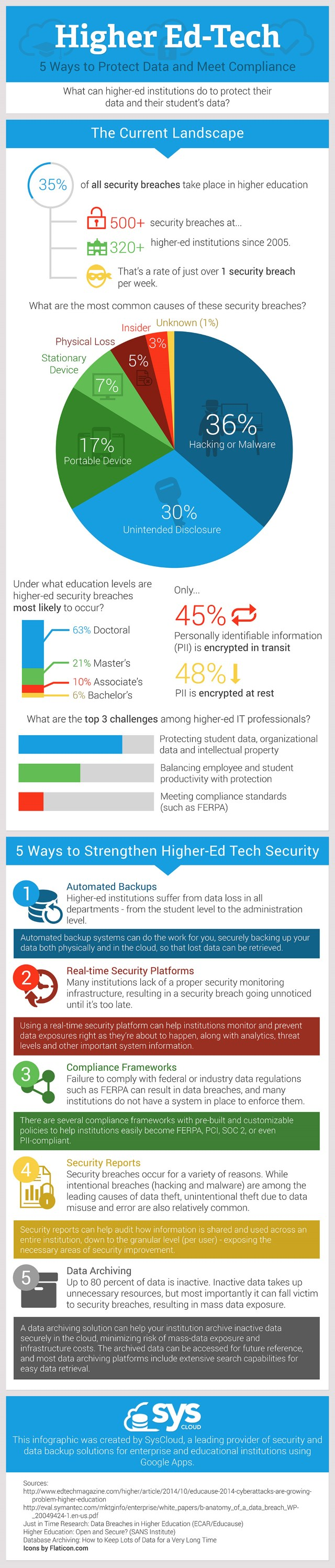 Higher-Ed-Protect-Data-v1_s