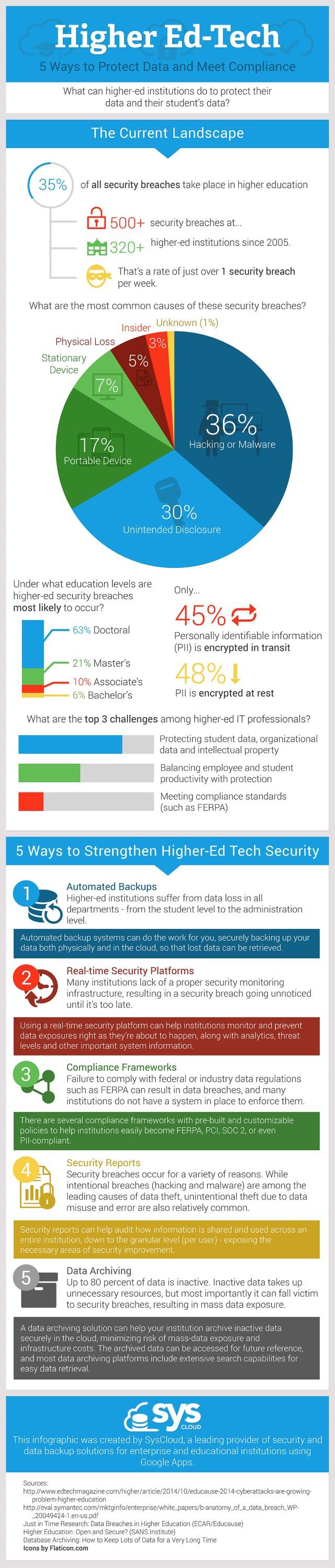 Higher-Ed-Protect-Data-v1_s