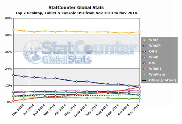 Statcounter stats