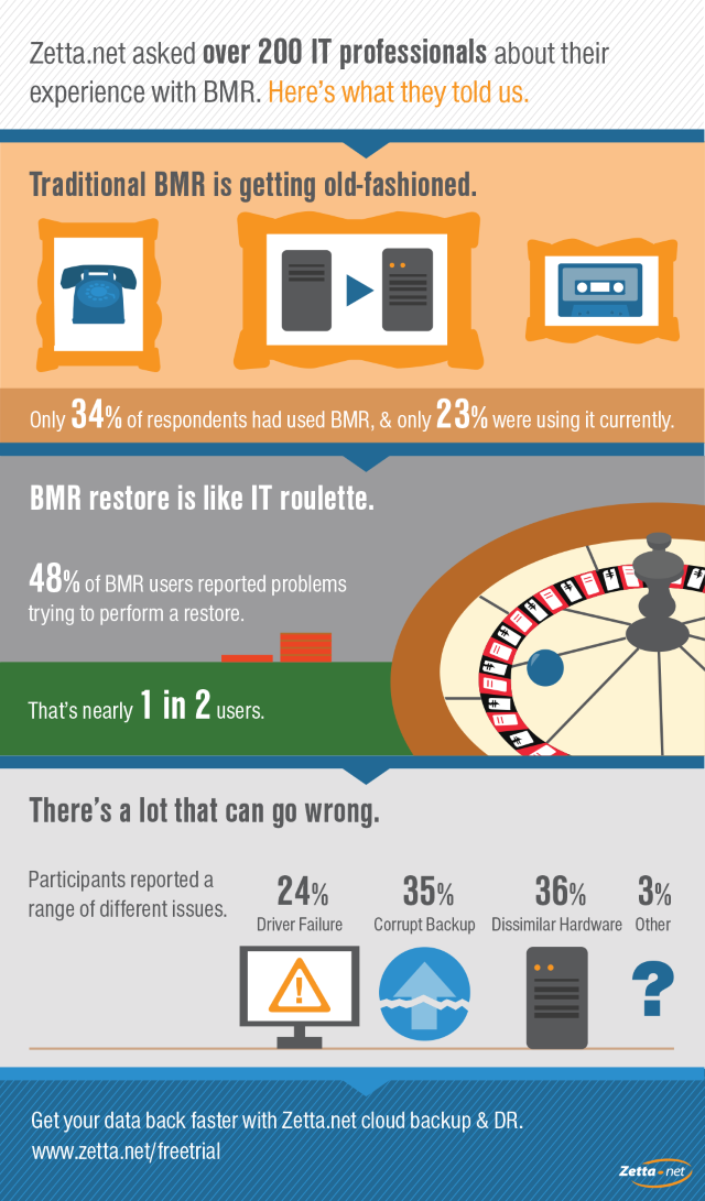 bare-metal-restore-infographic-zettanet