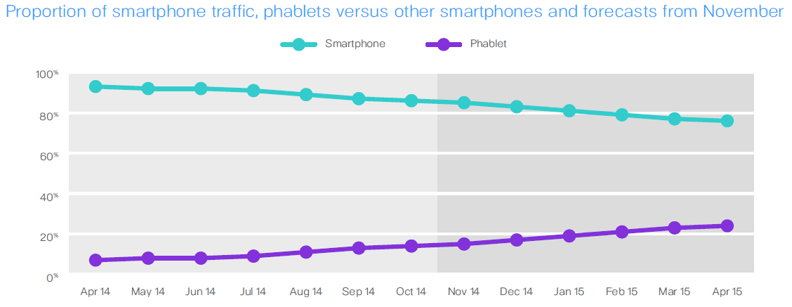 proportion-of-smartphone-traffic