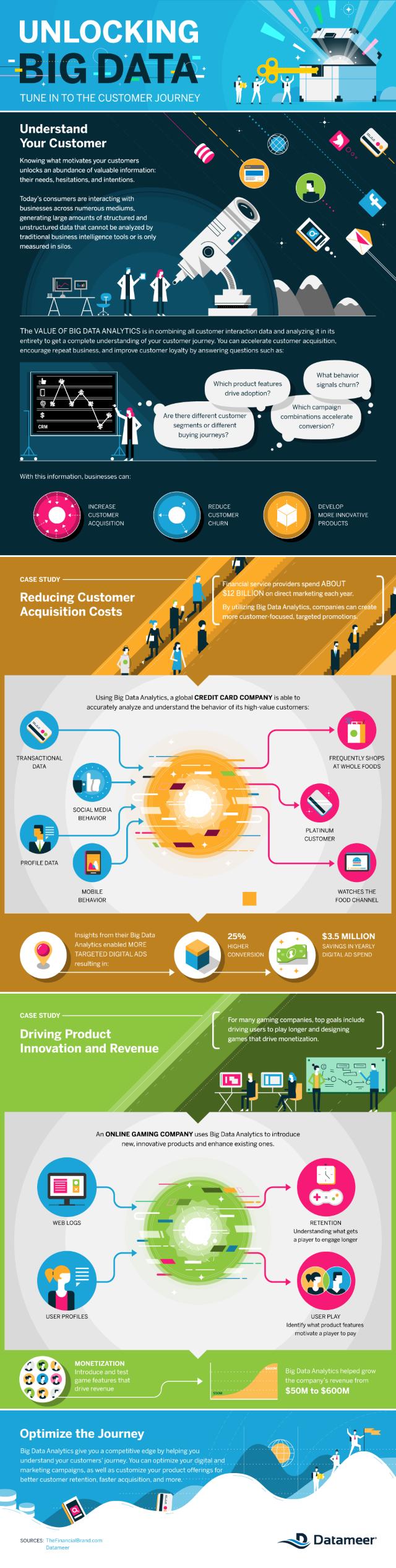 Datameer Customer Journey