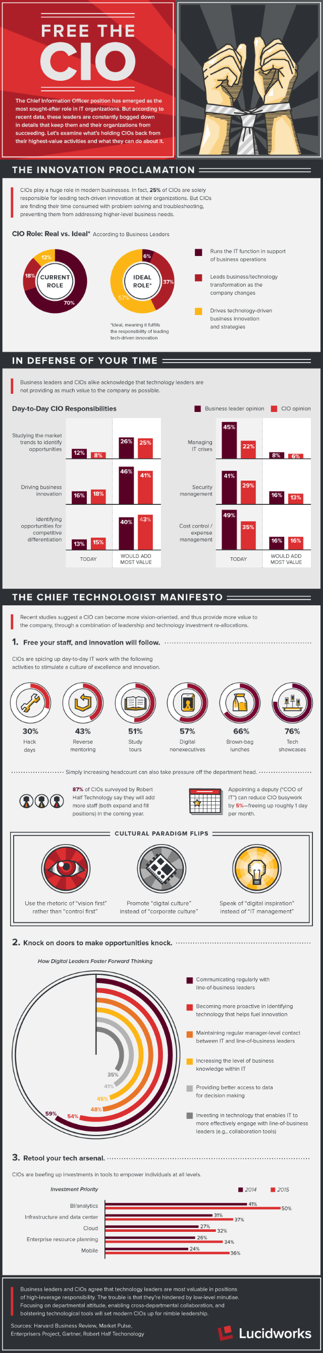 Free_The_CIO_Infographic_Lucidworks