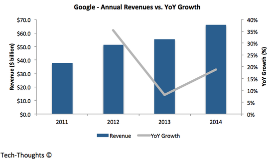Google - Revenue vs. Growth