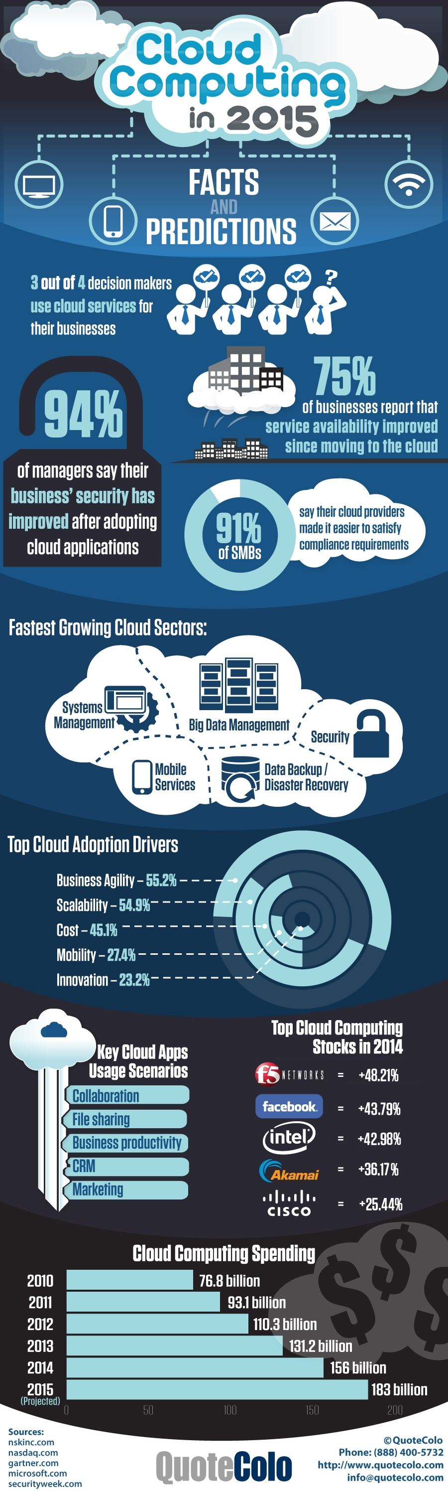 cloud-computing-in-2015