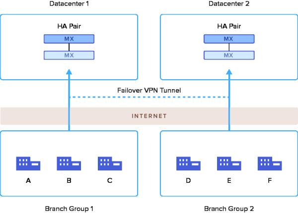 Meraki MX Firewalls: Why cloud managed networking simply