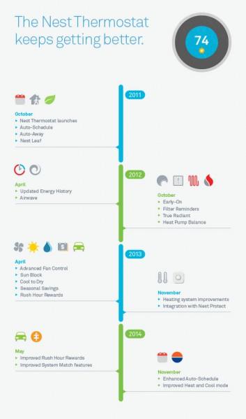 nest-timeline