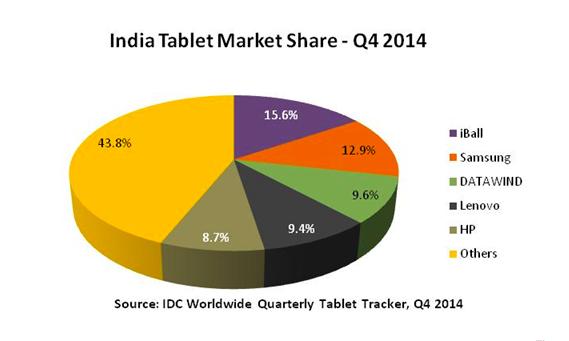 tablet market share Q4 India
