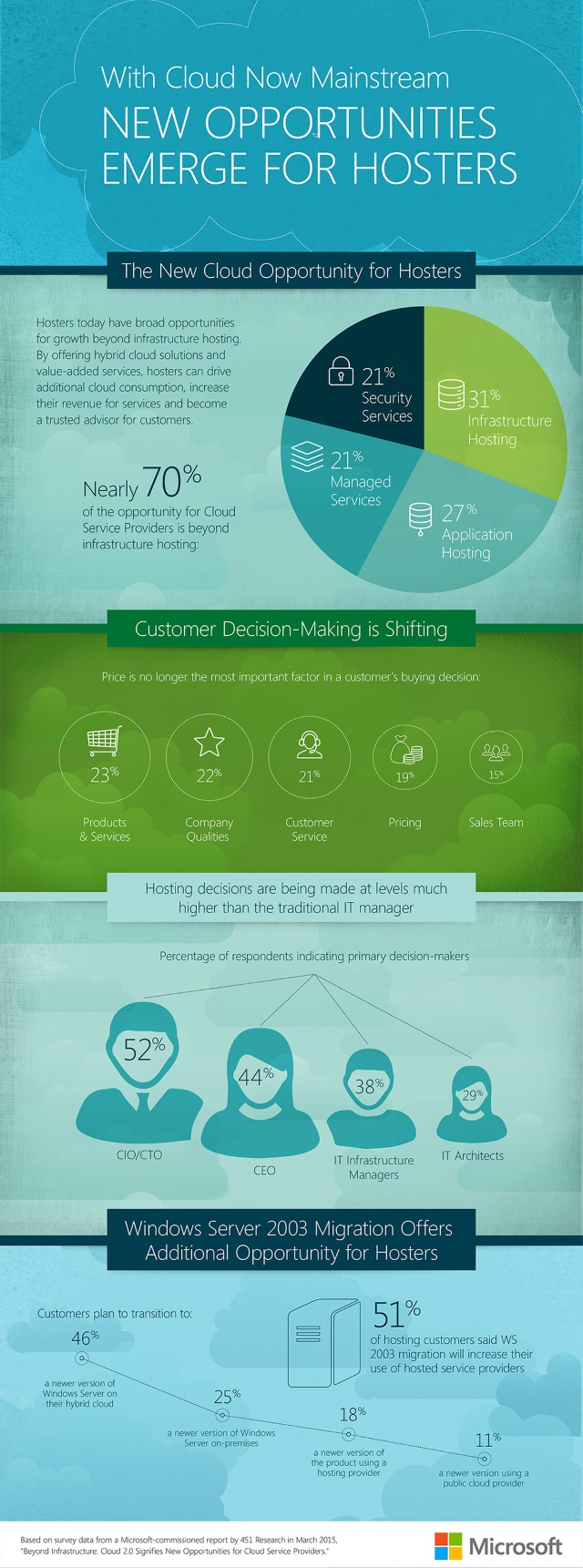MSFT_2015Hosting_Infographic_FINAL