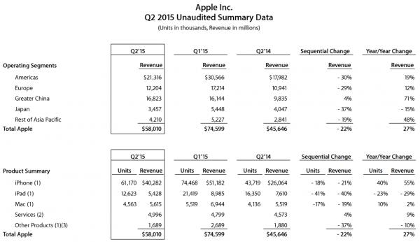 Apple Q2 2015