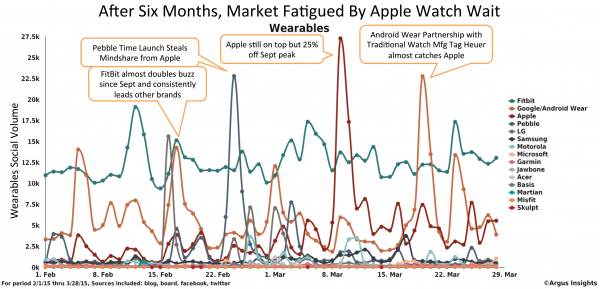 Argus on Apple Watch Fatigue