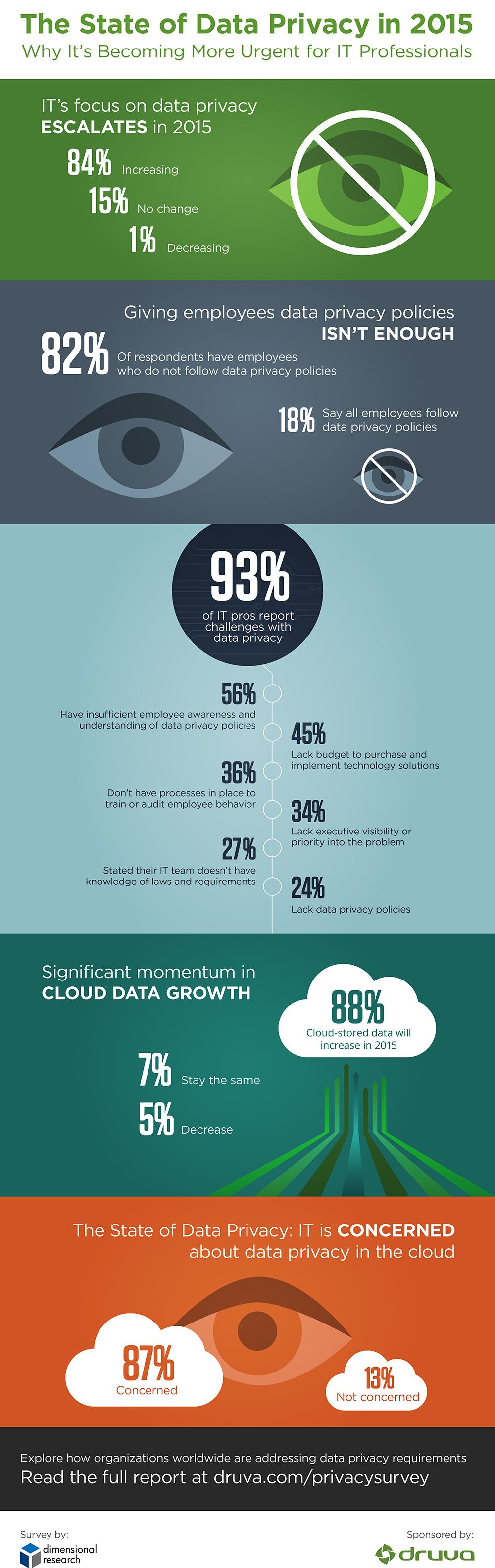 Druva-data-privacy-Infographic-v8