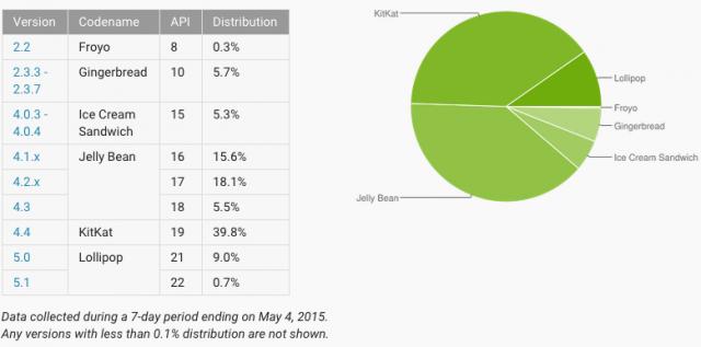 Nutzungsanteil der Android-Distribution Mai 2015