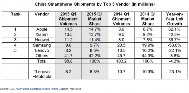 China IDC Q1 2015 Smartphone vendors Top shipments