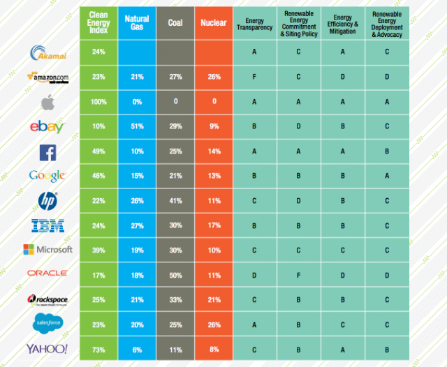 Greenpeace Green Internet Companies Scorecard