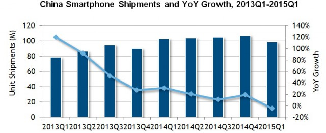 IDC China Q1 2015 Smartphone Shipments