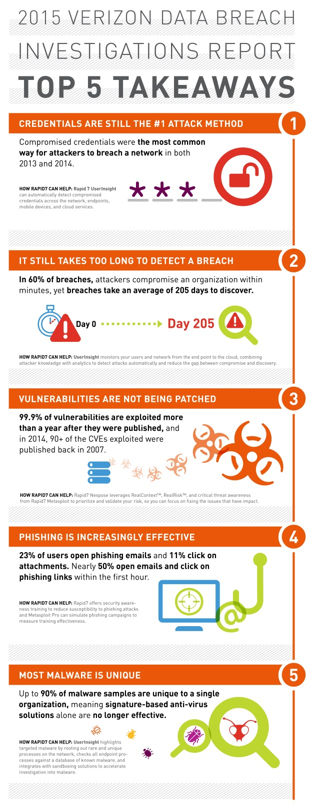 Rapid7-Verizon-Infographic
