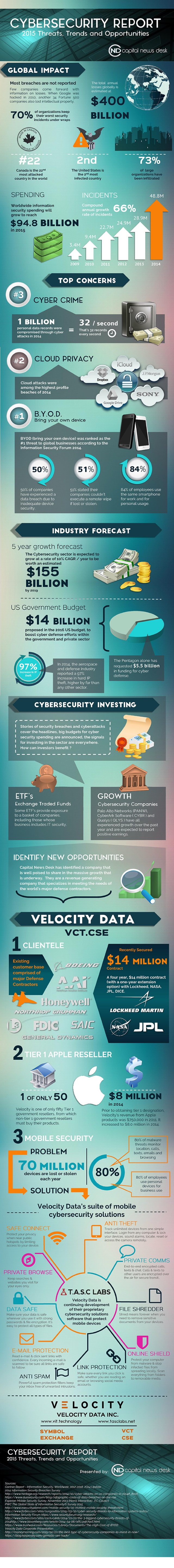 Velocity cybersecurity infographic