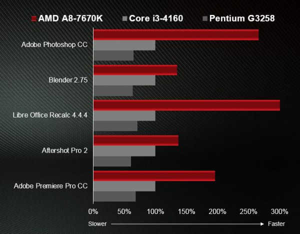 A8-7670K+Blog+Post+Benchmark+Graphic+1
