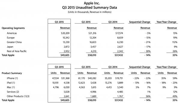 Apple Q3 2015 Data