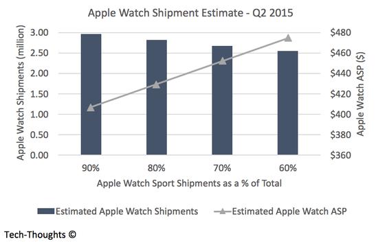 Apple Watch Sales Estimate