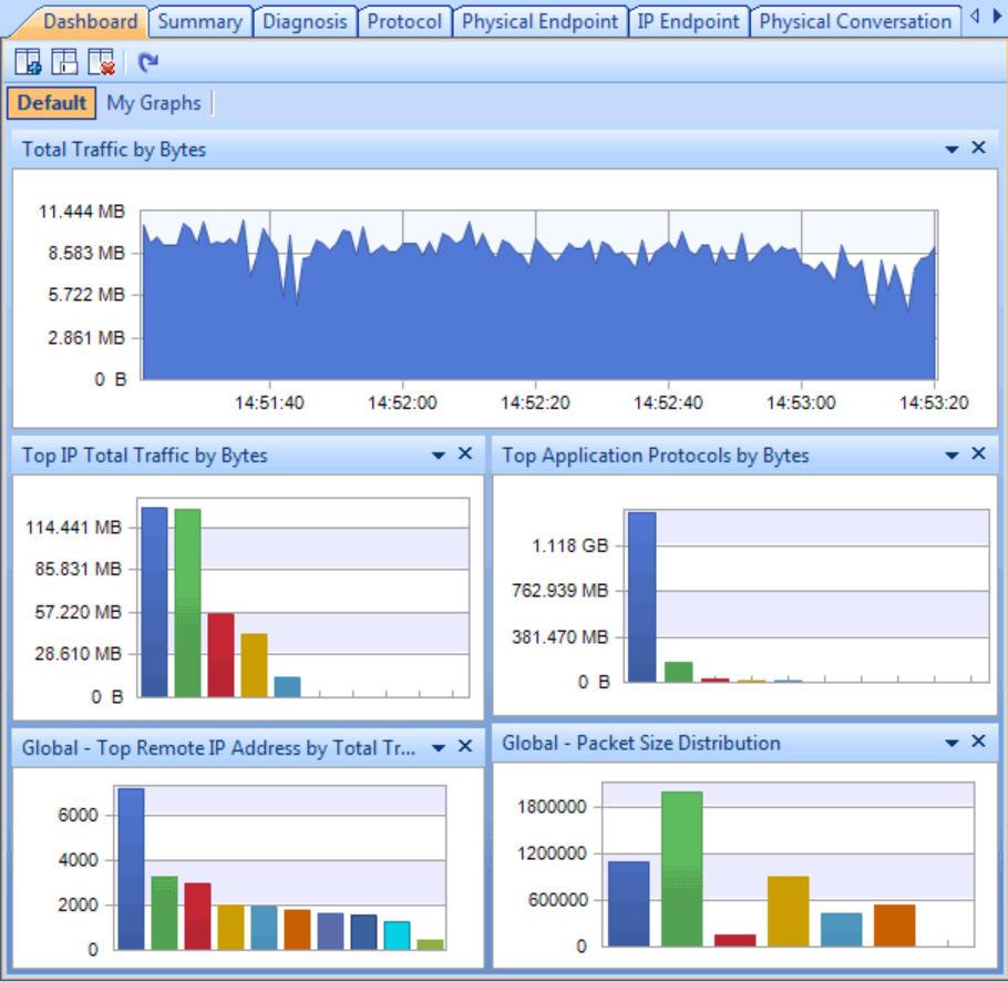 Colasoft Capsa Free is a comprehensive network analyzer