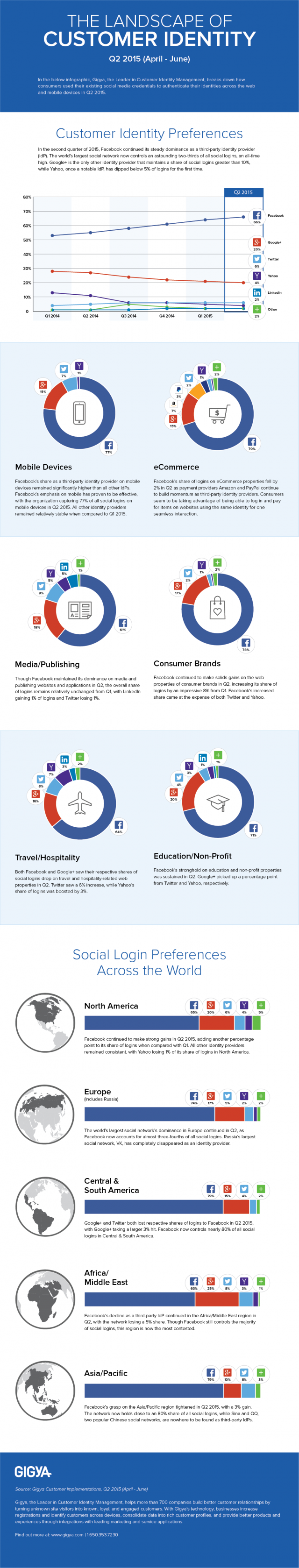Gigya_Infographic_Q2_Social_Login_Final