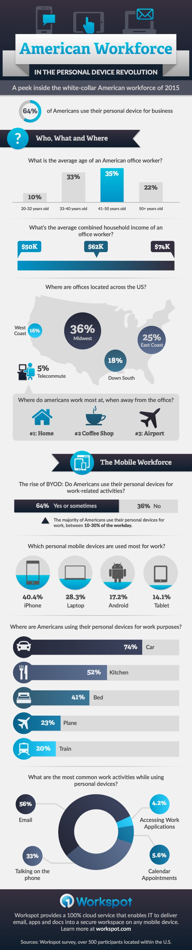 Workspot infographic