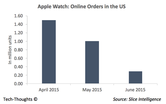 Slice - Apple Watch Sales