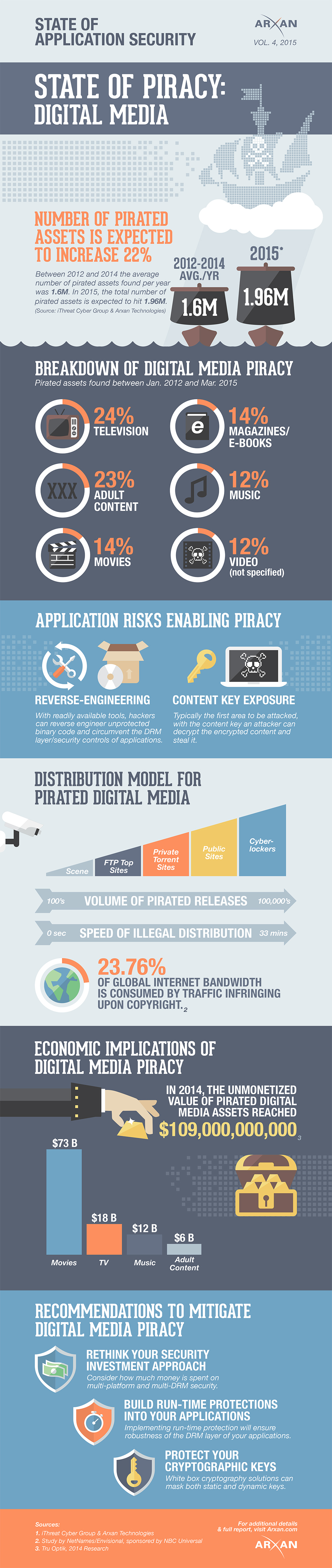 State of Application Security_Vol_4_DigitalMedia